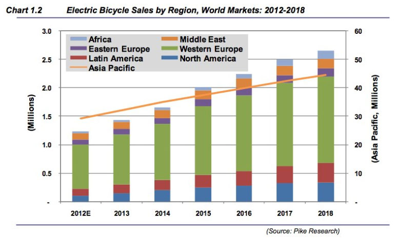 E-Bike Market Growth